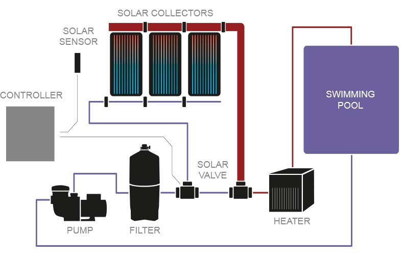 Solar Configuration Diagram